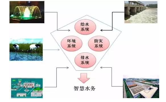 智慧水务,智慧水务亚博全站版,智慧城市,探码科技